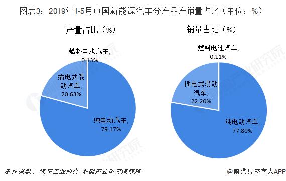 图表3:2019年1-5月中国新能源汽车分产品产销量占比(单位:%)