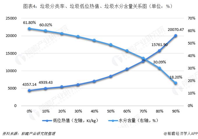 图表4:垃圾分类?#30465;?#22403;圾低位热值、垃圾水分含量关系图(单位:%)