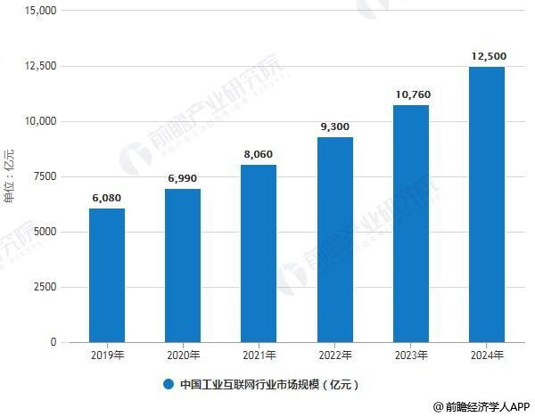 2019-2024年中国工业互联网行业市场规模统计情况及预测