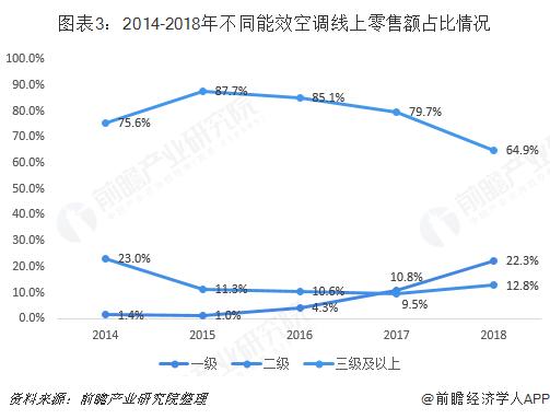 图表3:2014-2018年不同能效空调线上零售额占比情况