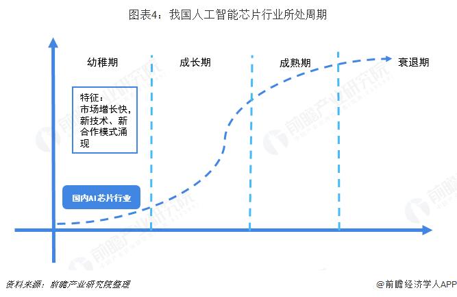 图表4:我国人工智能芯片行业所处周期