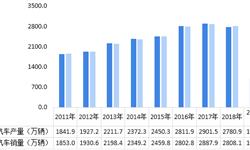 2018年中国新能源汽车行业发展现状与2019年发展前景 行业逆势高速增长,?#24247;?#21160;汽车占据主导地位【组图】