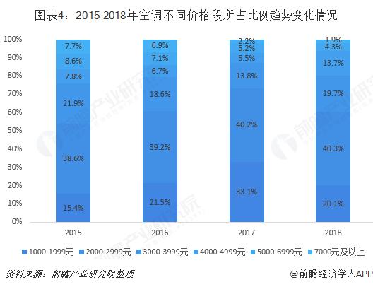 图表4:2015-2018年空调不同价格段所占比例趋势变化情况