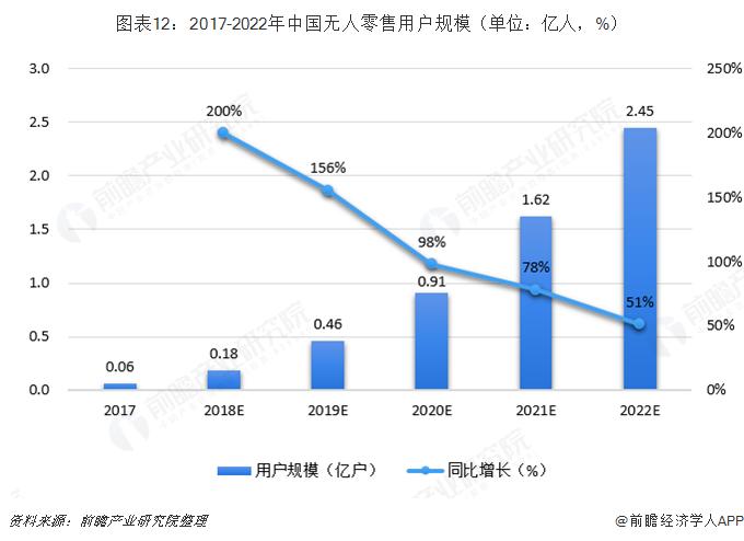 图表12:2017-2022年中国无人零售用户规模(单位:亿人,%)