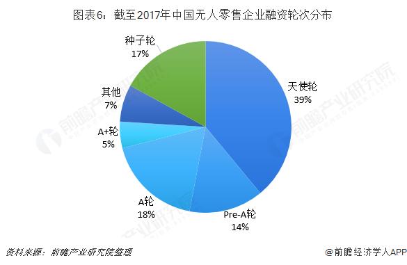 图表6:截至2017年中国无人零售企业融资轮次分布