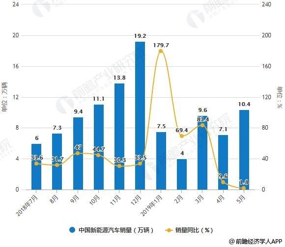 2018-2019年5月中国新能源汽车销量统计及增长情况