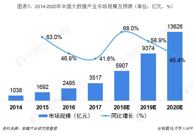 图表7:2014-2020年中国大数据产业市场规模及预测(单位:亿元,%)