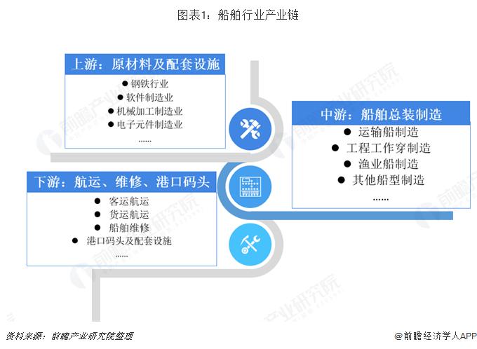 图表1:船舶行业产业链