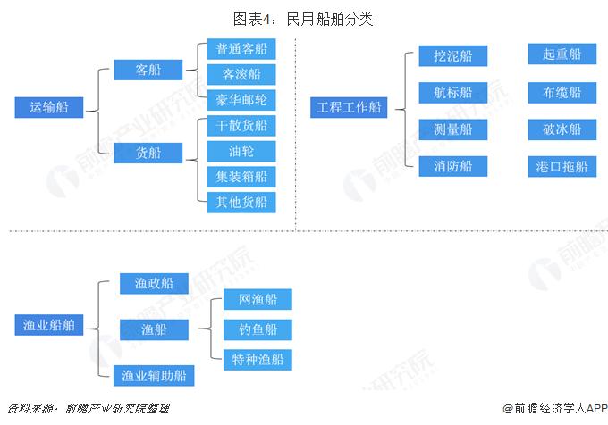 图表4:民用船舶分类