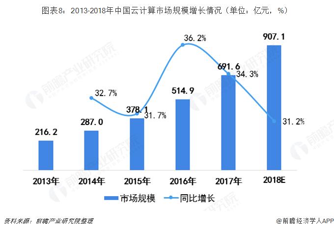图表8:2013-2018年中国云计算市场规模增长情况(单位:亿元,%)