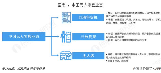 图表1:中国无人零售业态