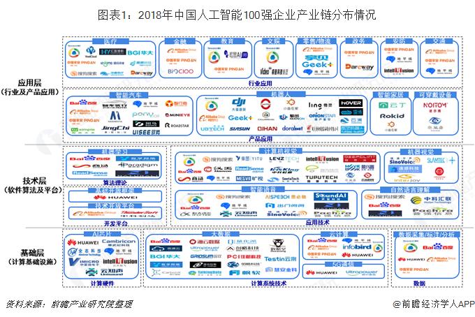 图表1:2018年中国人工智能100强企业产业链分布情况