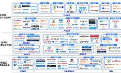 2018年中國人工智能100強研究之產業鏈分析 分為基礎層、技術層和應用層