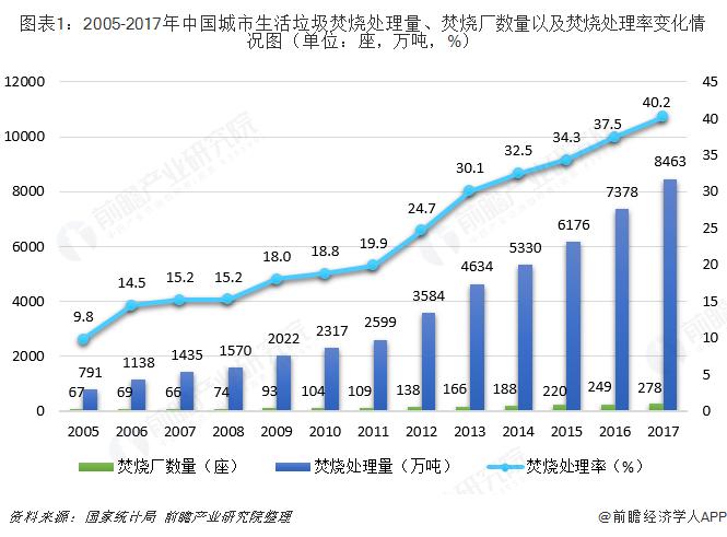 图表1:2005-2017年中国城市生活垃圾焚烧处理量、焚烧厂数量?#32422;?#28954;烧处理率变化情况图(单位:座,万吨,%)