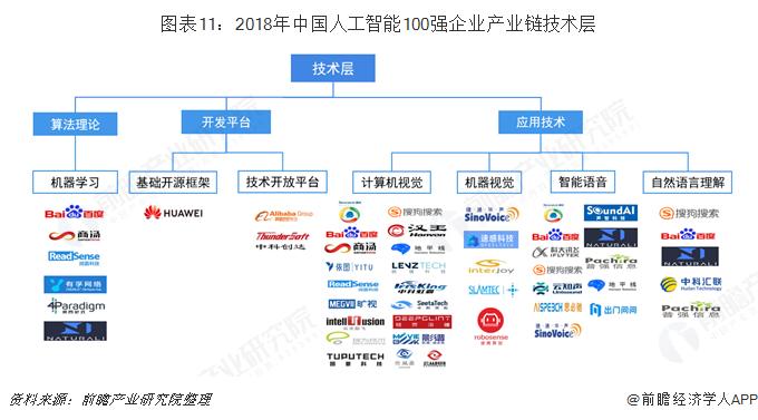 图表11:2018年中国人工智能100强企业产业链技术层
