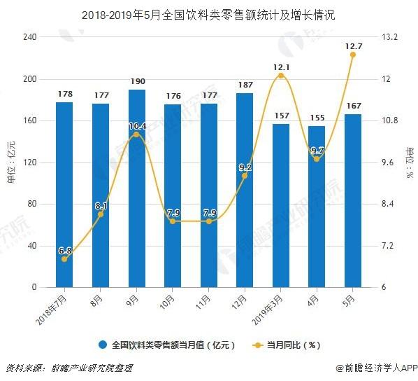 2018-2019年5月全国饮料类零售额统计及增长情况