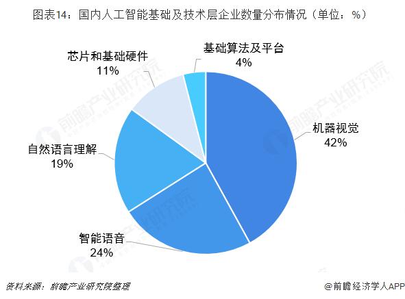 图表14:国内人工智能基础及技术层企业数量分布情况(单位:%)