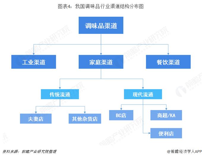 图表4:我国调味品行业渠道结构分布图