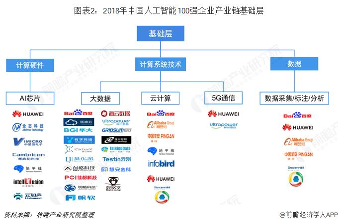图表2:2018年中国人工智能100强企业产业链基础层