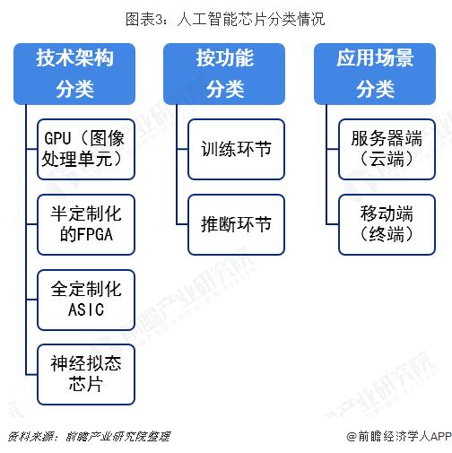 图表3:人工智能芯片分类情况