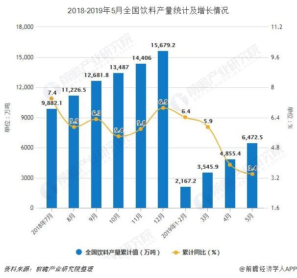 2018-2019年5月全国饮料产量统计及增长情况