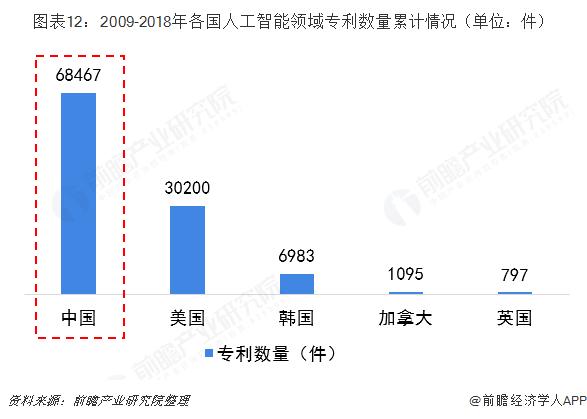 图表12:2009-2018年各国人工智能领域专利数量累计情况(单位:件)