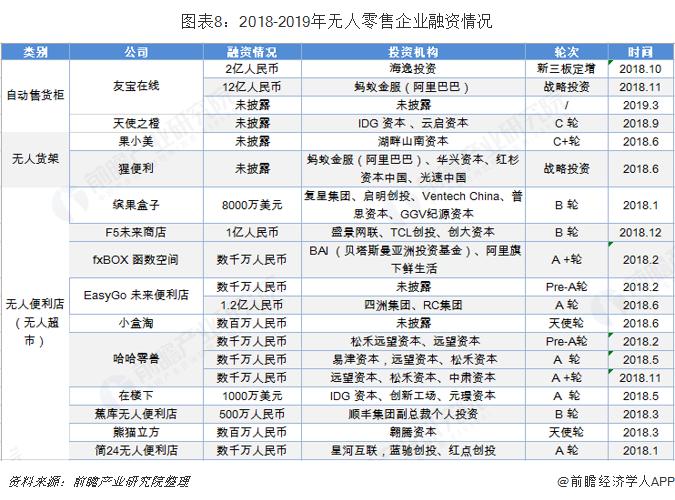 图表8:2018-2019年无人零售企业融资情况