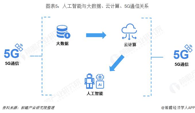 图表5:人工智能与大数据、云计算、5G通信关系