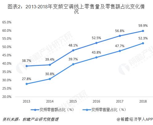 图表2:2013-2018年变频空调线上零售量及零售额占比变化情况