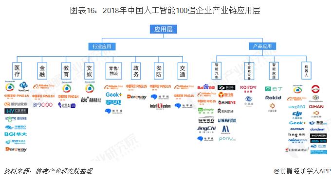 图表16:2018年中国人工智能100强企业产业链应用层