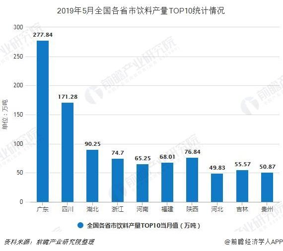 2019年5月全国各省市饮料产量TOP10统计情况