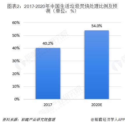 图表2:2017-2020年中国生活垃圾焚烧处理比例及预测(单位:%)