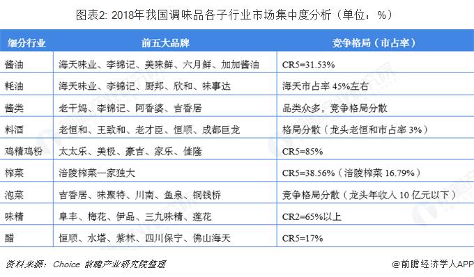 图表2: 2018年我国调味品各子行业市场集中度分析(单位:%)