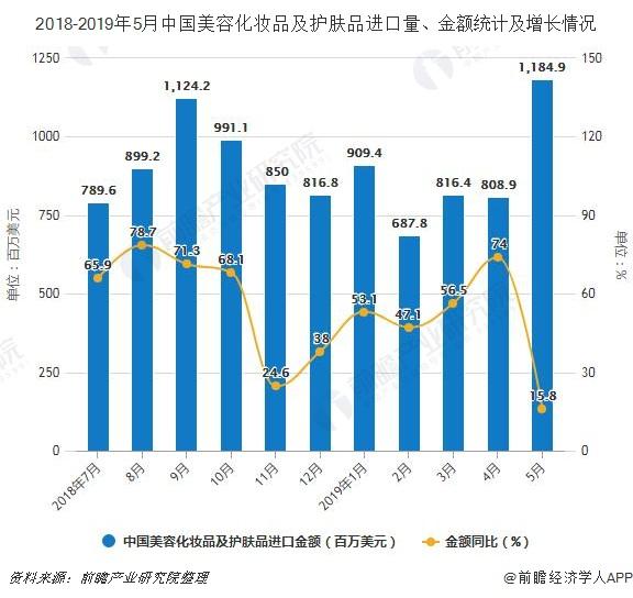2018-2019年5月中国美容化妆品及护肤品进口量、金额统计及增长情况