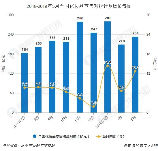 2018-2019年5月全国化妆品零售额统计及增长情况