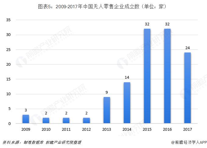 图表5:2009-2017年中国无人零售企业成立数(单位:家)