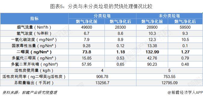 图表5:分类与未分类垃圾的焚烧处理情况比较