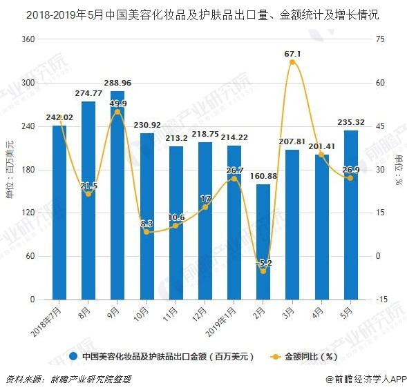 2018-2019年5月中国美容化妆品及护肤品出口量、金额统计及增长情况