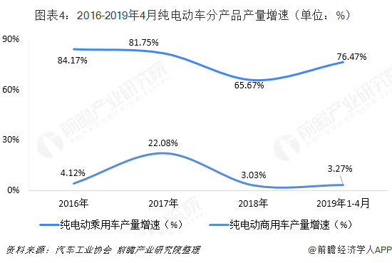 图表4:2016-2019年4月纯电动车分产品产量增速(单位:%)