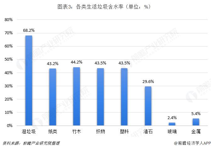 图表3:各类生活垃圾含水率(单位:%)