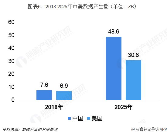 图表6:2018-2025年中美数据产生量(单位:ZB)