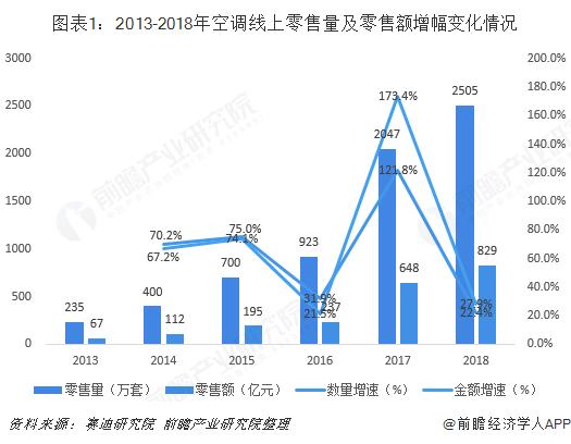图表1:2013-2018年空调线上零售量及零售额增幅变化情况