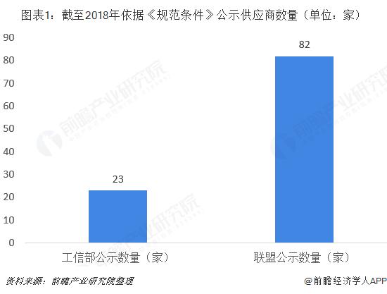 图表1:截至2018年依据《规范条件》公示供应商数量(单位:家)
