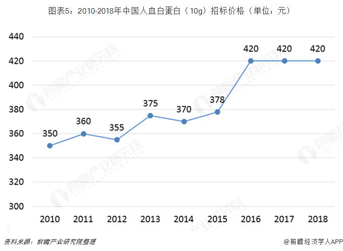图表5:2010-2018年中国人血白蛋白(10g)招标价格(单位:元)