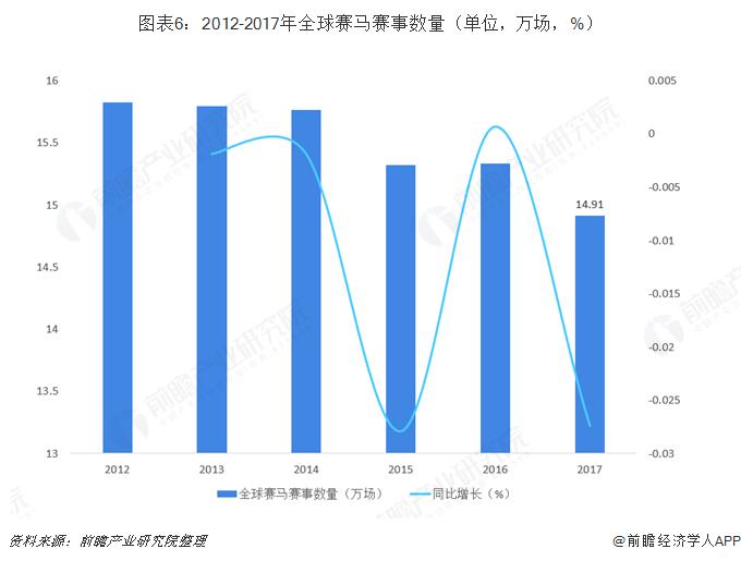 图表6:2012-2017年全球赛马赛事数量(单位,万场,%)