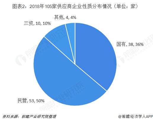 图表2:2018年105家供应商企业性质分布情况(单位:家)