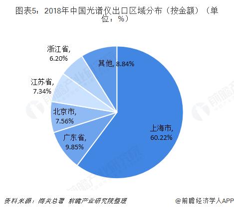 图表5:2018年中国光谱仪出口区域分布(按金额)(单位:%)