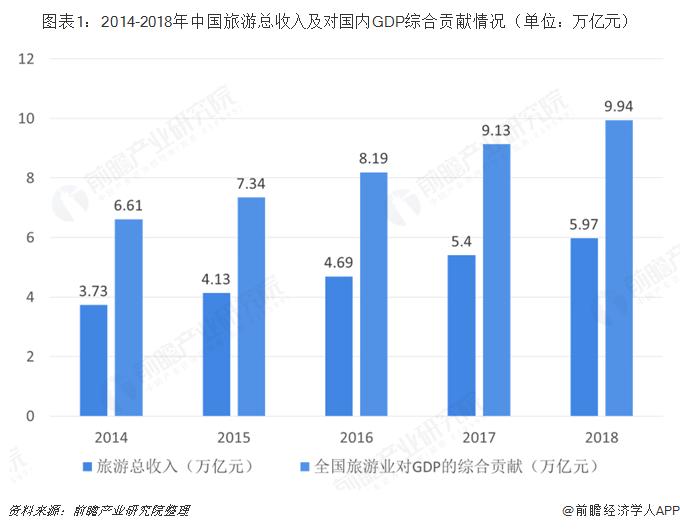 图表1:2014-2018年中国旅游总收入及对国内GDP综合贡献情况(单位:万亿元)