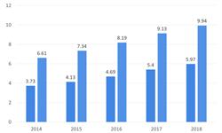 2018年旅游行业市场现状与发展前景—消费升级、通航建设,助推我国出境旅游业发展【组图】