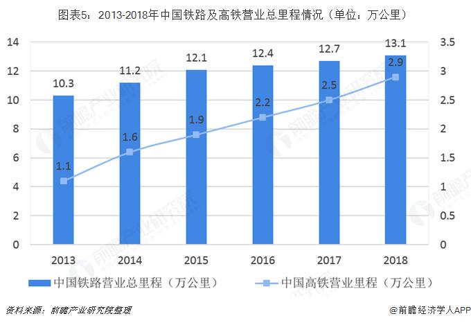 图表5:2013-2018年中国铁路及高铁营业总里程情况(单位?#21644;?#20844;里)